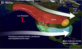 Typical weather pattern for US during El Niño.