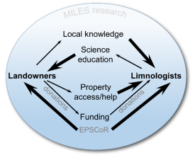 Figure 1. Interactions among landowners and scientists. Thickness of arrows represents proportionality of effort or gain for each area. Note how the influx of external funding impacts both limnologists and landowners.