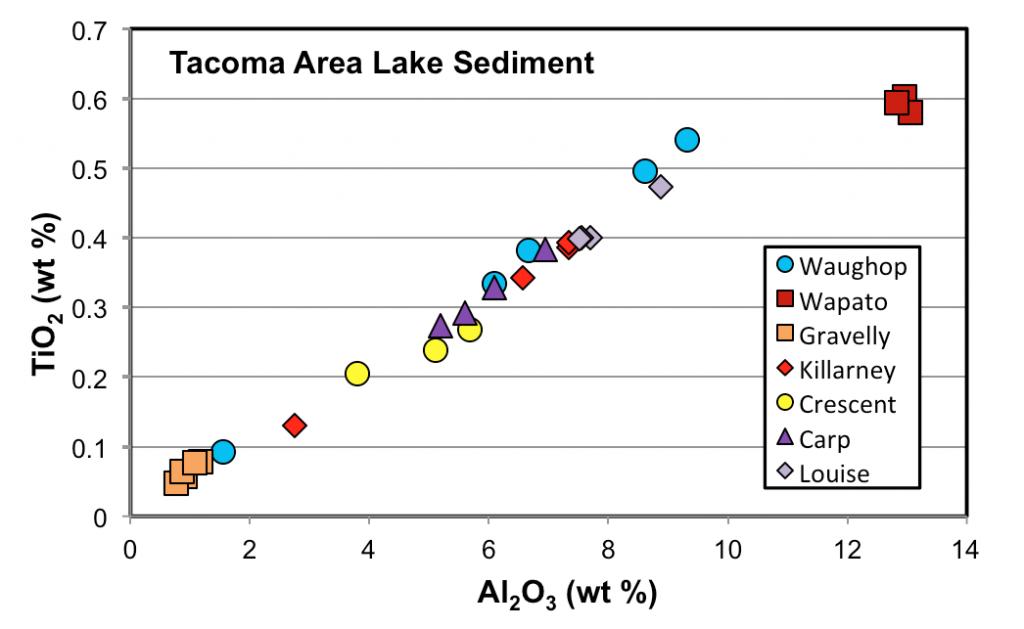 Tacoma Area Lake Sediment