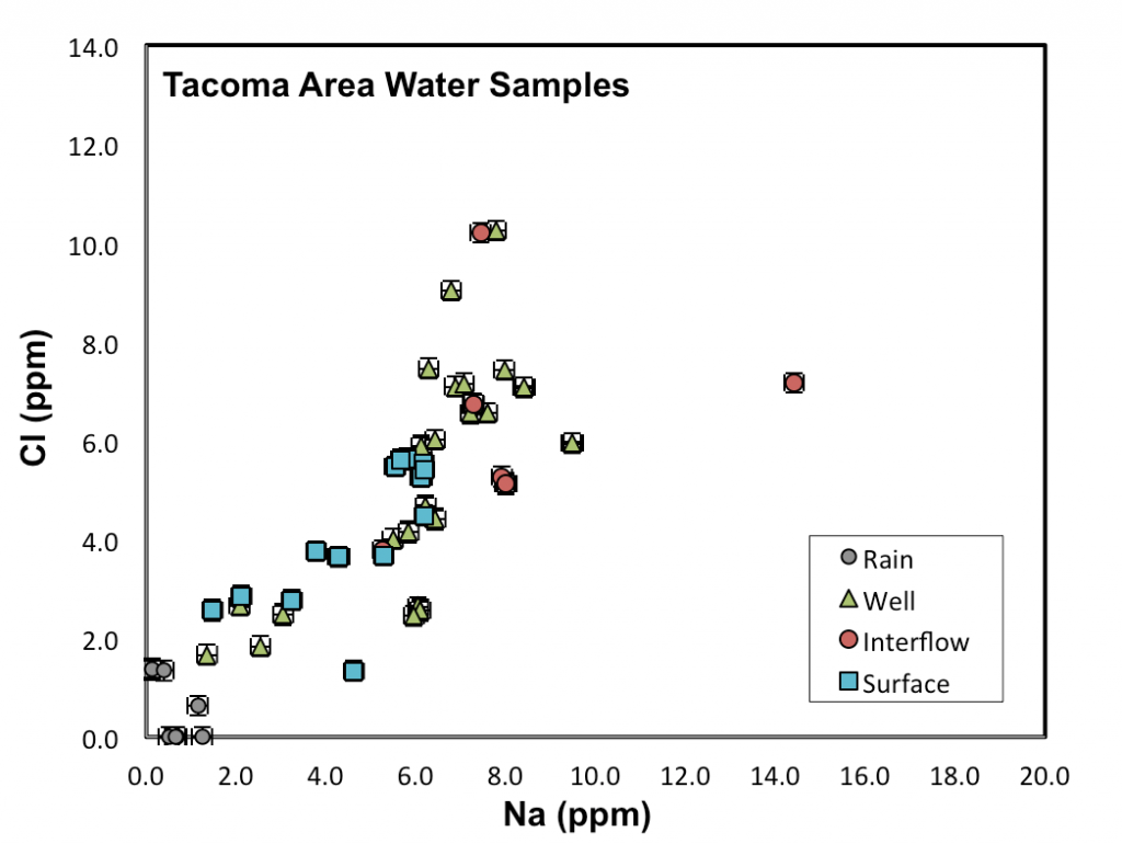 Tacoma Area Water Samples
