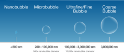A nanobubble compared to larger bubbles used for diffused aeration.