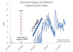 Dissolved oxygen levels monitored near the sediment with real-time data collection.